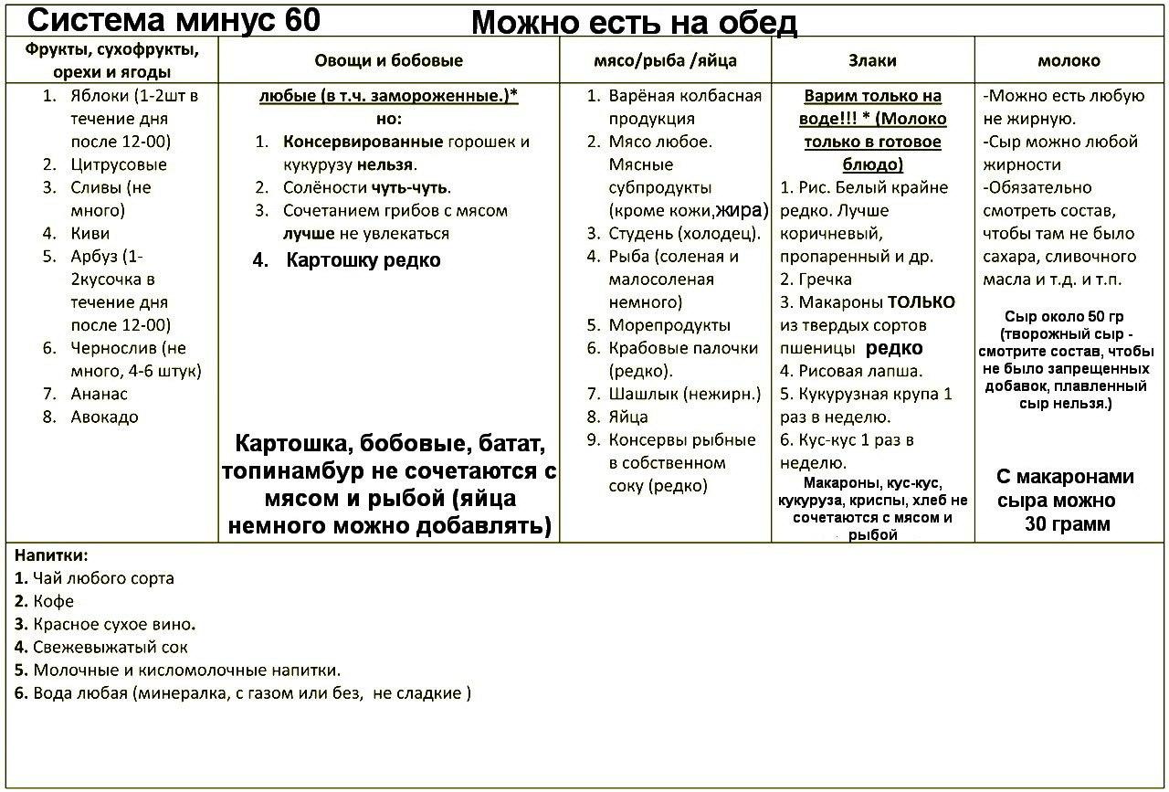 Система Похудения 60 Форум. Диета «Минус 60» Екатерины Миримановой